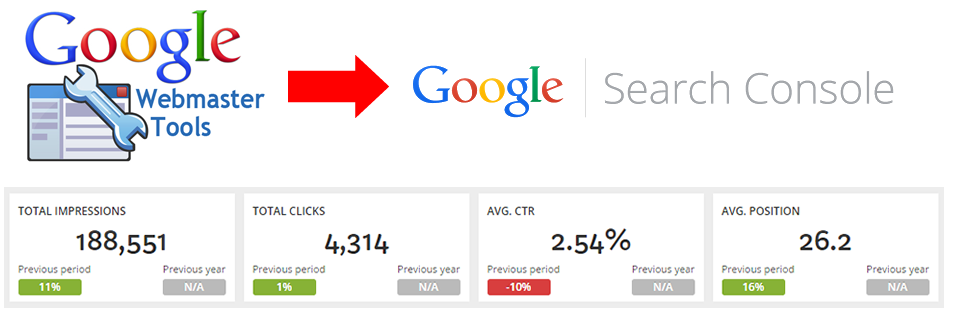 How Google Search Console & Analytics Data Helps To Drive More Leads - beta compression